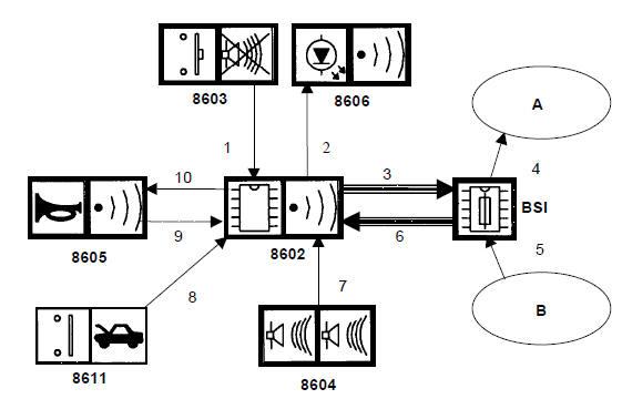 revue technique automobile citro n c5 generalite alarme anti effraction citro n c5. Black Bedroom Furniture Sets. Home Design Ideas